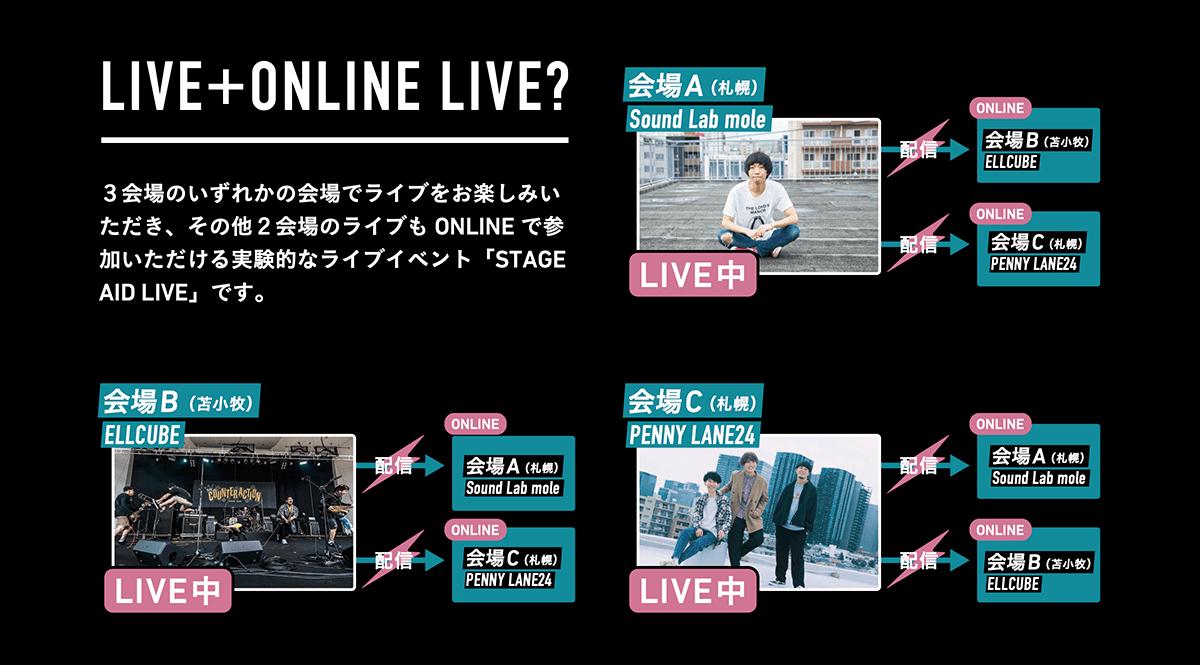 LIVE+ONLINE LIVE?